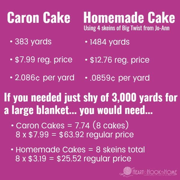 Why You Should Make Your Own Yarn Cakes
