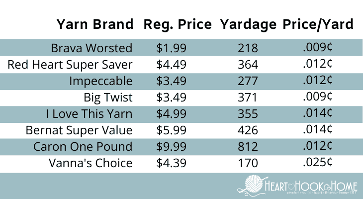 Acrylic yarn price comparison