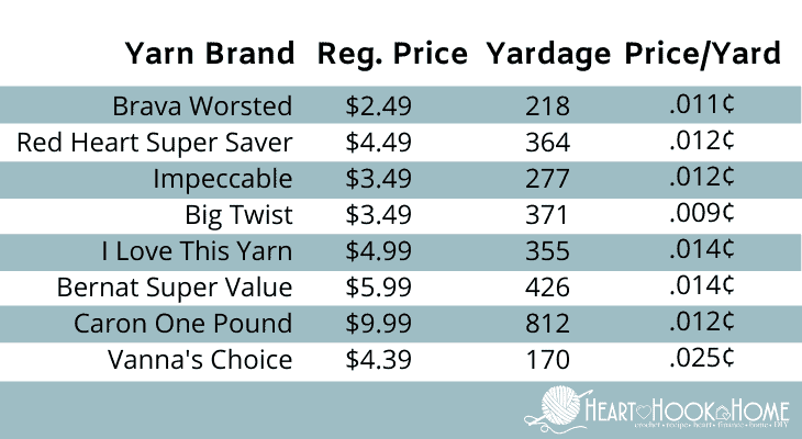 Brava Worsted yarn price comparison